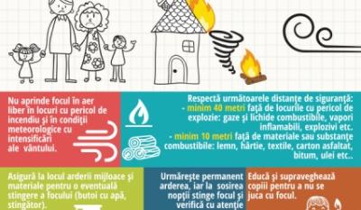 Protejează-ți familia și locuința! - Atenție la focul deschis!