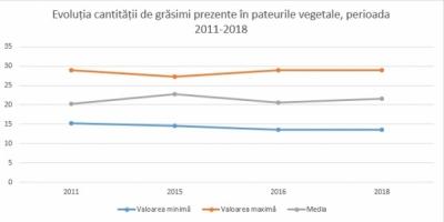 Evoluția cantității de grăsimi în pateurile vegetale în perioada 2011-2018