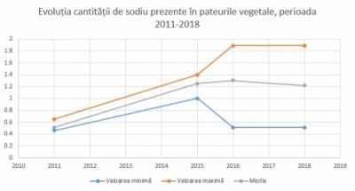 Evoluția cantității de sodiu prezente în produsele tip pate vegetal, perioada 2011-2018