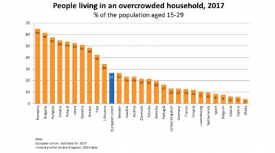 1 din 4 tineri locuiesc in gospodăriile supraaglomerate