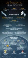 Programele spațiale UE