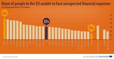 44% din români nu pot face față cheltuielilor financiare neașteptate!