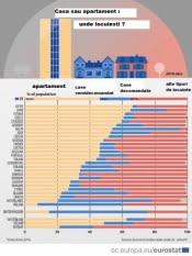Casă sau apartament: unde locuiești?