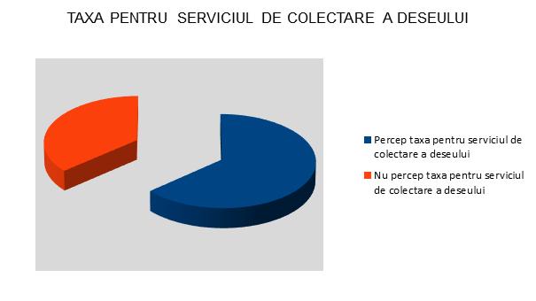 Taxa pentru serviciul de colectare a deseului - InfoCons - Protectia Consumatorilor - Protectia Consumatorului