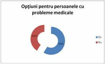 Optiuni pentru persoanele cu probleme medicale InfoCons-Protectia_Consumatorilor-Protectia_Consumatorului