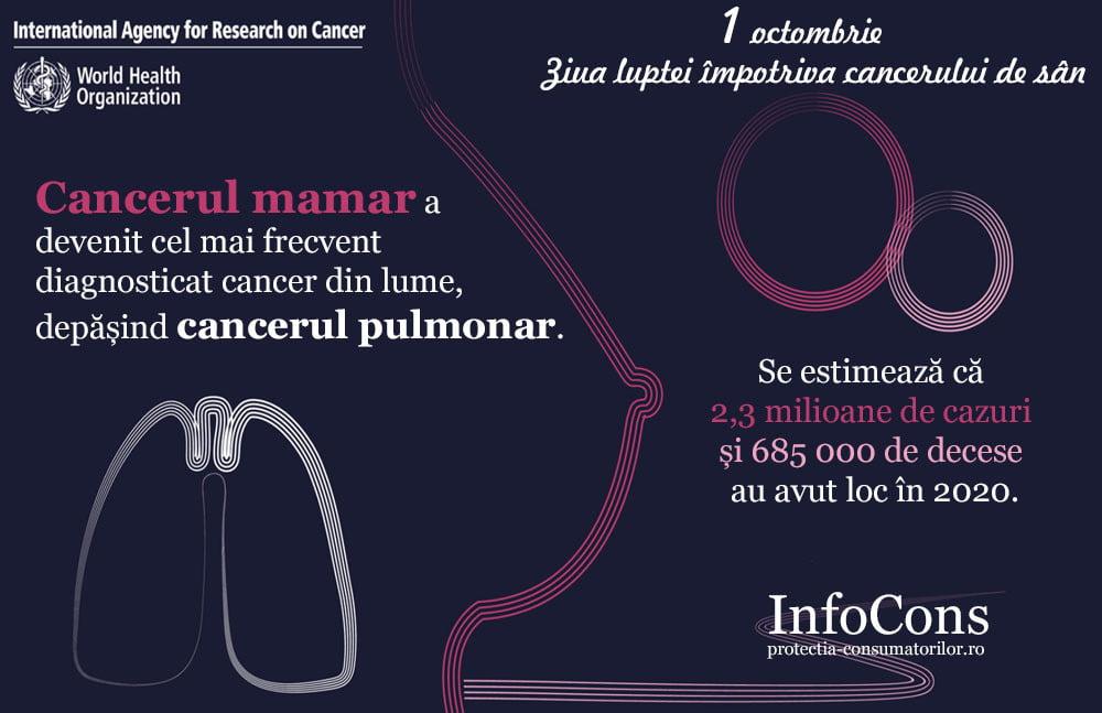 InfoCons-1-octombrie-ziua-luptei-impotriva-cancerului-la-san-protectiaconsumatorilor-protectiaconsumatorului